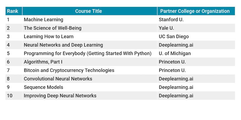 Most popular MOOCs focused on computer science, self-help