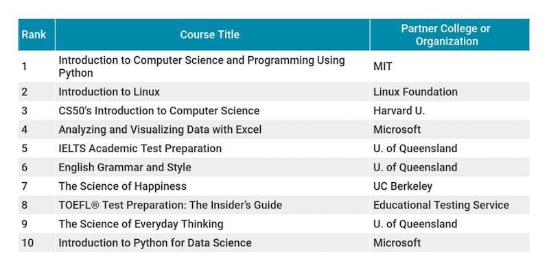 Most popular MOOCs focused on computer science, self-help | MIT J-WEL